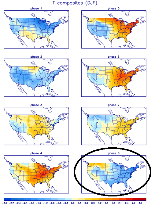 "Temperature composite maps for each MJO ""phase"" for this time of year with the central and eastern US typically colder-than-normal (shown in blue) during ""phase 8"" (circled)"