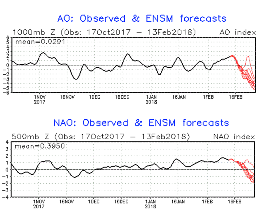 "Arctic Oscillation (top) and North Atlantic Oscillation (bottom) indices are forecasted (in red) to drop sharply into negative territory towards the end of the month and this is supportive of the idea of ""high-latitude blocking"" to develop; maps courtesy NOAA"