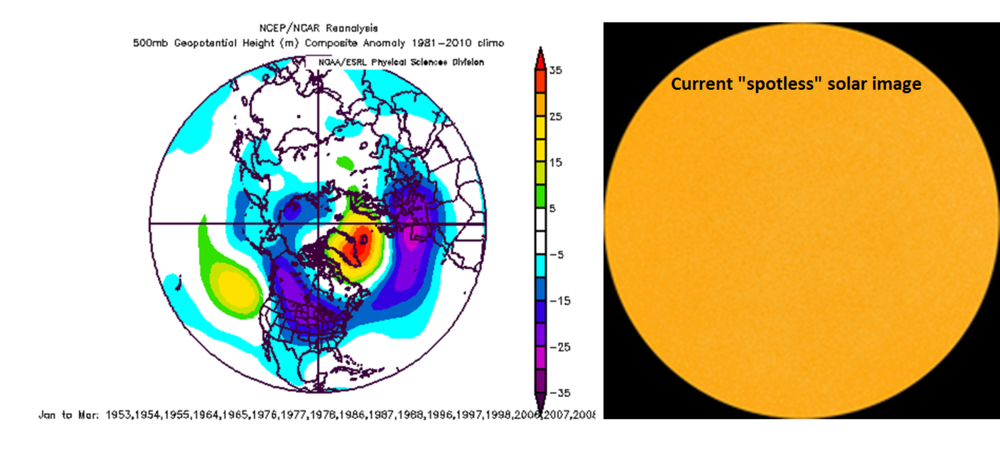 Low solar activity periods have an increased chance for episodes of high-latitude blocking as depicted by the composite map of 500 mb height anomalies (left) shown for solar minimum years.  The current solar image (right) continues a recent stretch of spotless days (9 consecutive days) as we approach the next solar minimum.  High-latitude blocking was a focus of the  2017-2018 Winter Outlook  issued last fall by Vencore Weather. Maps courtesy NOAA, spaceweather.com