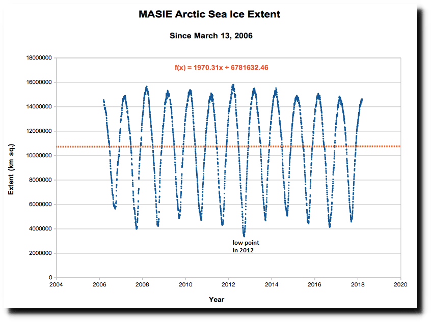 There has been a relatively neutral trend in Arctic sea ice extent during the past twelve years with the lowest point coming during the melting season of 2012. Data source NOAA's National Snow and Ice Data Center, Multisensor Analyzed Sea Ice Extent ( MASIE )