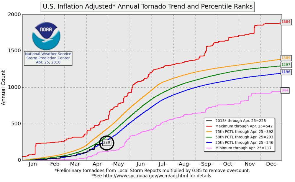 Tornado season is off to a slow start across the US in 2018 with the current ranking way down in the 25th percentile. credit NOAA/SPC