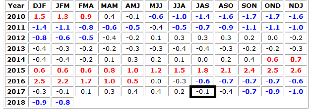 ENSO index values are shown back to 2010 on a rolling 3-month average where negative represents La Nina (cold) conditions in the equatorial Pacific Ocean and positive indicates El Nino (warm) conditions. La Nina actually re-formed in the July/August/September period of 2017 (boxed value) despite numerous computer forecast model predictions for an El Nino. Data courtesy NOAA/CPC