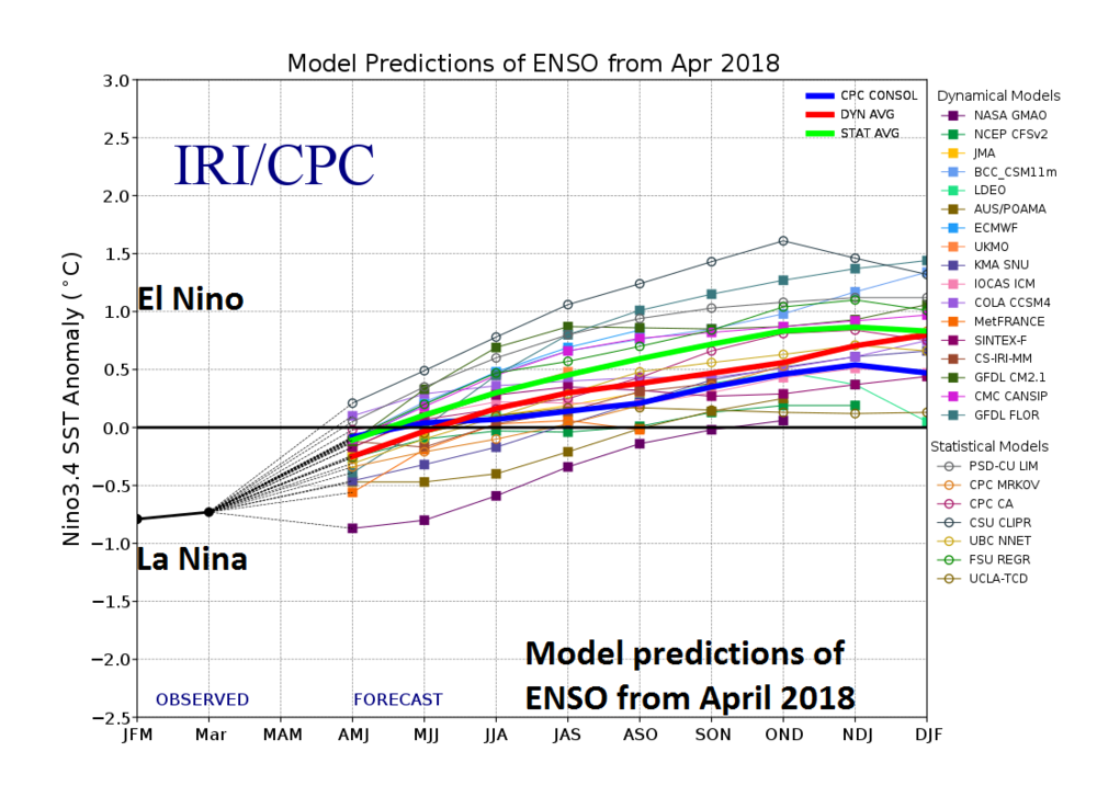 Numerous computer models in April 2018 predict La Nino will transition to El Nino over the next few months and El Nino will then continue through the remainder of the year.Plot courtesy IRI/CPC, NOAA, ECMWF