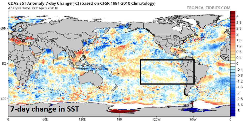 Sea surface temperature changes over the past 7 days are not showing any kind of important signal of imminent change in the tropical Pacific Ocean; map courtesy NOAA, tropicaltidbits.com