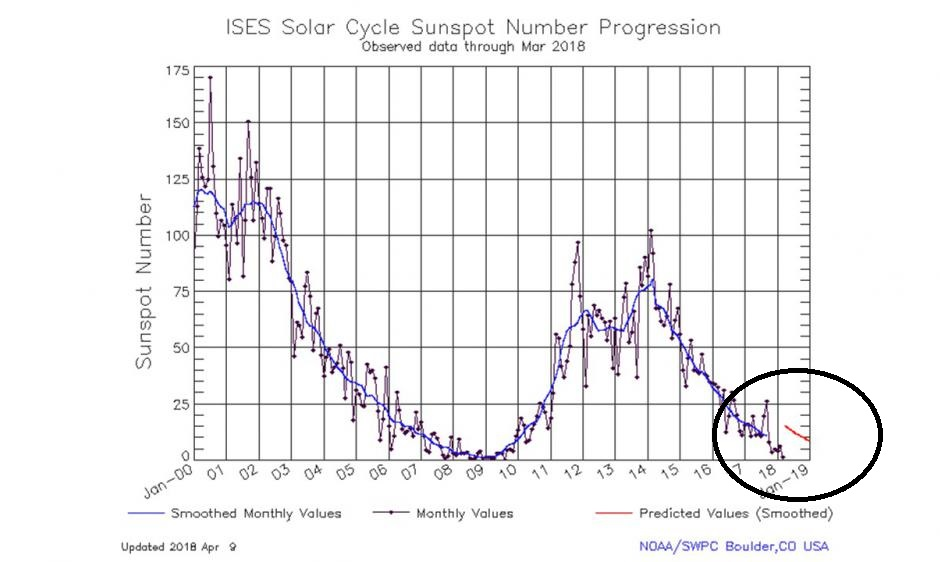 The circled region shows the recent  actual  monthly sunspot numbers (in blue) and the  predicted  values (in red) from the official forecast by NOAA/NASA's Solar Cycle Prediction Panel. According to NOAA/NASA, the smoothed,  predicted  sunspot number for April-May 2018 is about 15; however, the  actual  monthly values have been significantly lower.  Source