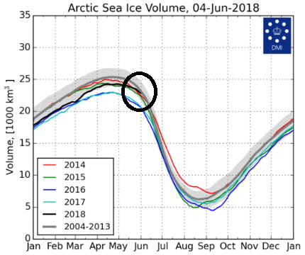Arctic sea ice volume as of 04 June 2018 now right near the mean when compared to the period 2004-2013 (gray line) and well above levels of the past two years at this same time of year.  Source  Danish Meteorological Institute (DMI) .