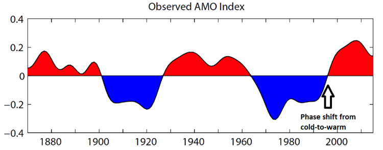 The observed Atlantic Multidecadal Oscillation (AMO) index is shown here back to the year 1870.  There was an important phase shift in the AMO from cold-to-warm in the mid 1990's (indicated by arrow).  The AMO index is depicted here as the de-trended 10-year low-pass filtered annual mean area-averaged SST anomalies over the North Atlantic basin (0°N-65°N, 80°W-0°E) using HadISST dataset (Rayner, et al., 2003) for the period 1870-2015.  Map courtesy NOAA/NCAR