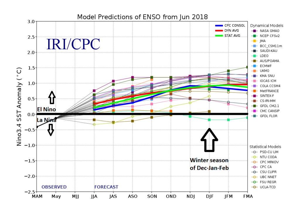 "This graph show forecasts made by dynamical and statistical models for sea surface temperature anomalies in the ""Nino 3.4"" region of the Pacific Ocean for nine overlapping 3-month periods. The vast majority of the models feature weak-to-moderate El Nino conditions by the upcoming winter season of December/January/February (indicated by arrow). Data source:  International Research Institute for Climate and Society/Columbia University"