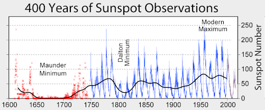 "The ""Maunder Minimum"" was an extended period of low solar activity during the latter half of the 17th century and the beginning of the 18th century in a cold period now referred to as the ""Little Ice Age"". (Credit for plot: wikipedia)"