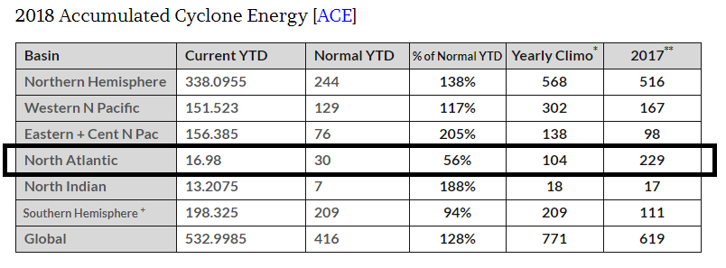 Accumulated Cyclone Energy (ACE) has been running at below-normal levels in the North Atlantic, but that could change quite a bit over the next 2 or 3 weeks; data courtesy Dr. Ryan Maue, weathermodels.com