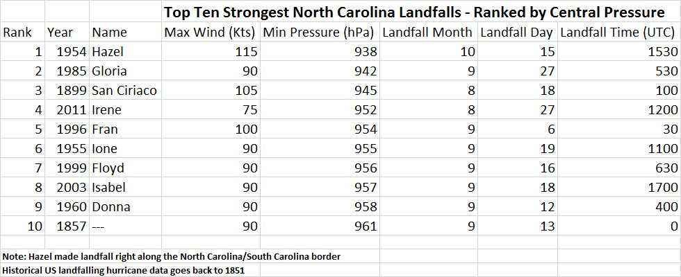 Hurricane Hazel (1954) at the top of the list for the top ten strongest landfalling hurricanes in North Carolina; source Philip Klotzbach (Colorado State University)