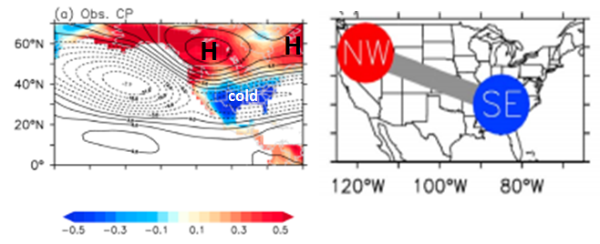 "Observed anomalies of 500 mb geopotential heights (contours) and surface air temperature anomalies (color shade) in ""centrally-based"" El Nino winters (left); schematic diagram (right) of the Central Pacific El Nino impact on US surface temperatures (right) with a ""di-pole"" pattern. Publication  source ."