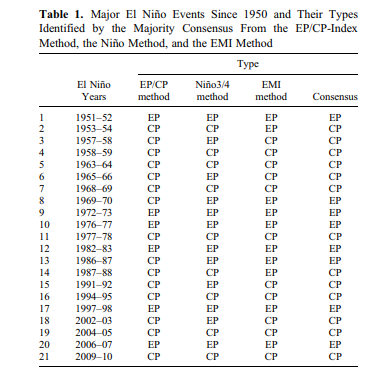 Listing of El Nino events back to the middle of last century which are separated into those which were based in the central Pacific (CP) and those focused in the eastern Pacific (EP). Publication  source