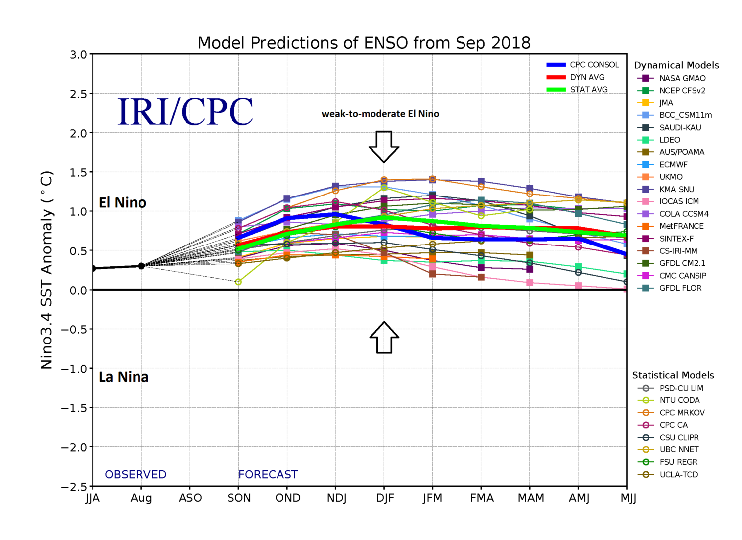 The consensus of numerous dynamical and statistical computer models is for a weak-to-moderate El Nino this winter season in the equatorial part of the Pacific Ocean; courtesy NOAA, NASA, ECMWF, IRI/CPC