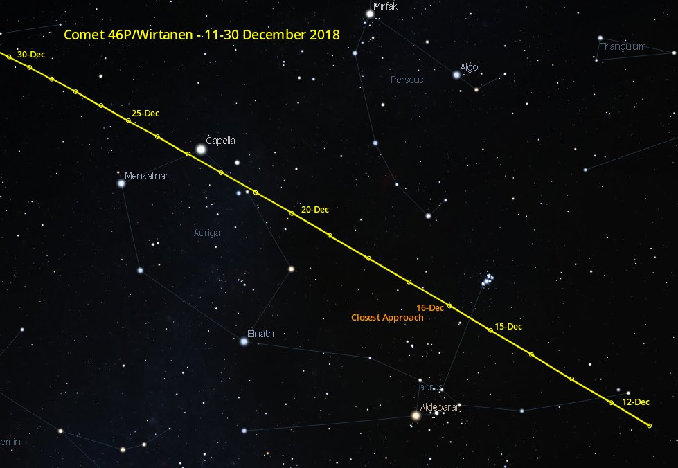 Finder chart for Comet 46P/Wirtanen during December 2018