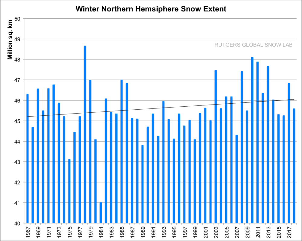 There is an upward trend in wintertime snow extent across the Northern Hemisphere and some of the snowiest winters have occurred during the past ten years or so; credit Rutgers Snow Lab, NOAA