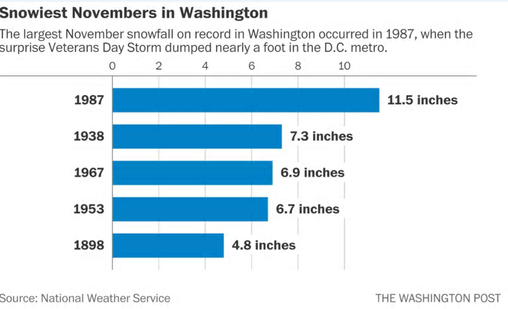 Yesterday's snowfall of 1.4 inches at Reagan National Airport (DCA) was the first measurable  November  snow there since 1996; credit Washington Post/ Capital Weather Gang