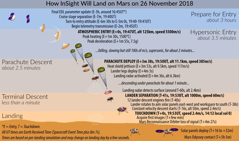 These are predictions for the details of InSight's landing that project managers made several weeks ago. Any adjustments to the trajectories of spacecraft — or weather on landing day — could change these times by up to several seconds, scientists say.  Emily Lakdawalla for The Planetary Society
