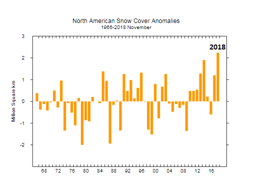 "Snow cover anomalies for the month of November across ""North America""; courtesy Rutgers Snow Lab"