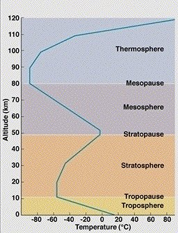Layers of the atmosphere from the surface (ground) level to 120 km