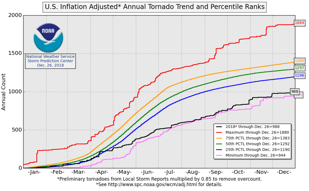 The preliminary number of tornadoes in the US through December 26th is 988 which puts 2018 way down in the lowest 25th percentile compared to climatological records. Source: NOAA