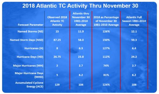 A preliminary summary of the 2018 Atlantic Basin tropical season. Source: Philip Klotzbach (Colorado Sate University), NOAA