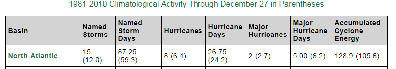 """The """"accumulated cyclone energy (ACE)"""" value of 128.9 for 2018 is above normal for the North Atlantic. Source Colorado State University"""