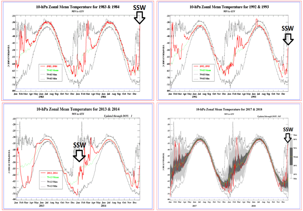 Figure 6: Spikes in stratospheric temperatures at 10 millibars (indicated by arrows) are shown for each of the extreme cold air outbreaks [January 1985 (upper left), January 1994 (upper right), January/February 2014 (lower left) and January 2019 (lower right)]. Maps courtesy NOAA/CPC.