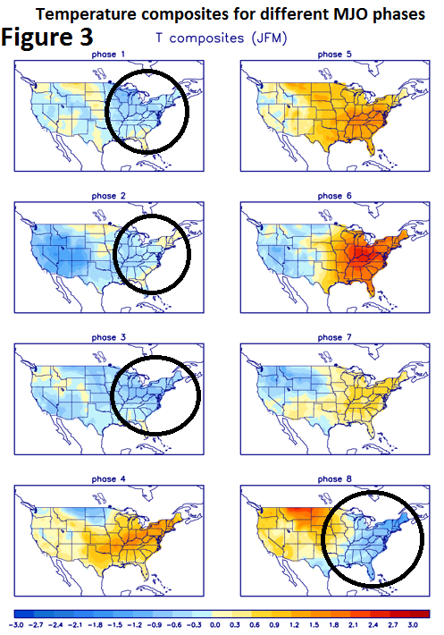 Temperature anomalies composites for the different phases of the MJO index with phases 8, 1, 2 and 3 usually resulting in colder-than-normal conditions this time of year in the central and eastern US; data courtesy NOAA