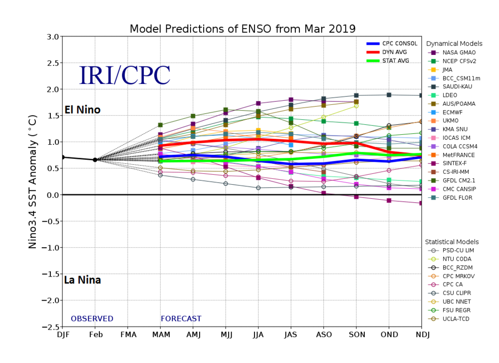 "Compilation of computer model forecasts for El Nino Southern Oscillation (ENSO) state for the rest of 2019 with most maintaining a weak-to-moderate El Nino. The graph shows forecasts made by dynamical and statistical models for sea surface temperature anomalies in the Nino ""3.4"" region for nine overlapping 3-month periods. Courtesy International Research Institute/CPC, NOAA, ECMWF"