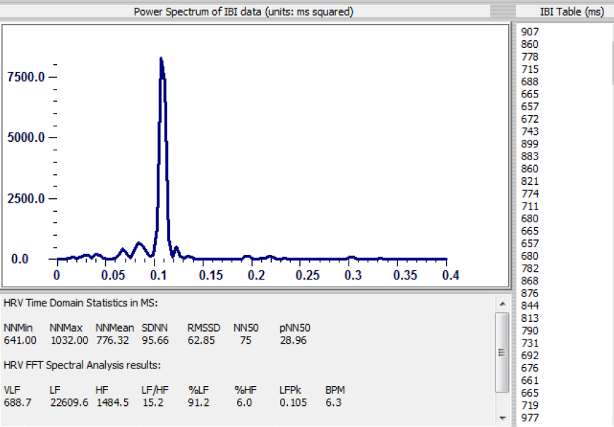 Power spectrum of IBI (Inter-beat interval) data showing resonant peak at 0.1 Hz