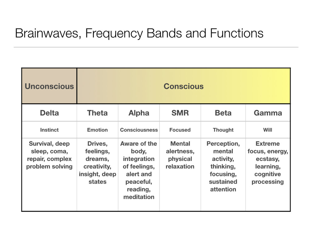 """The """"classical"""" frequency bands and how they relate to consciousness"""