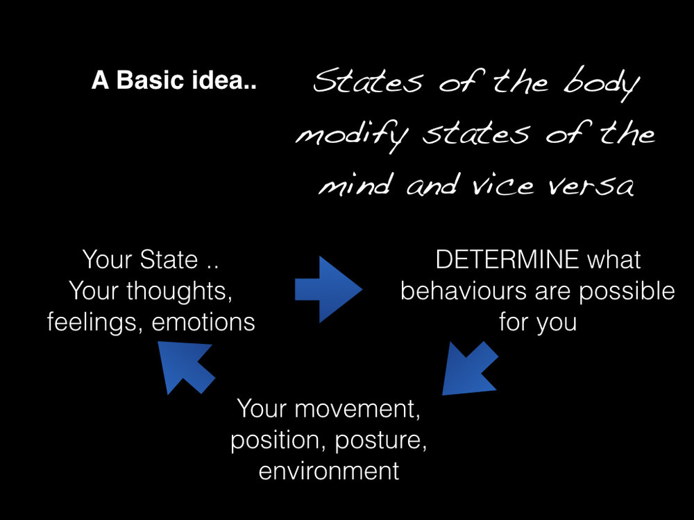 Mind Body states and behaviour