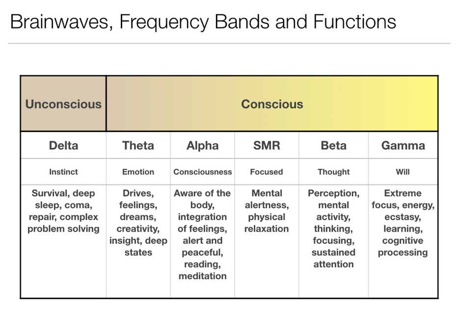 Brain waves and their association with frequency and function