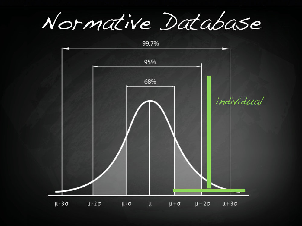 "A normative database compares an individual subject's data with ""normal"""