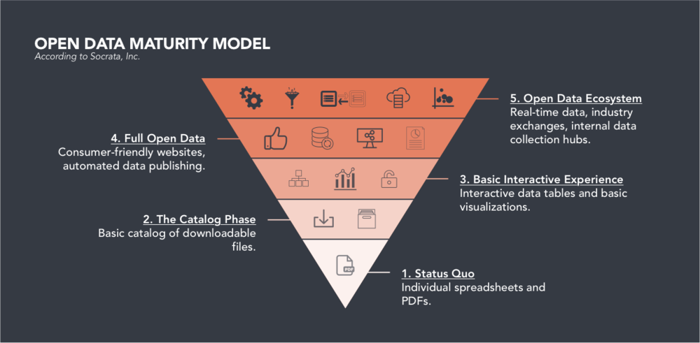 Open Data Maturity Model