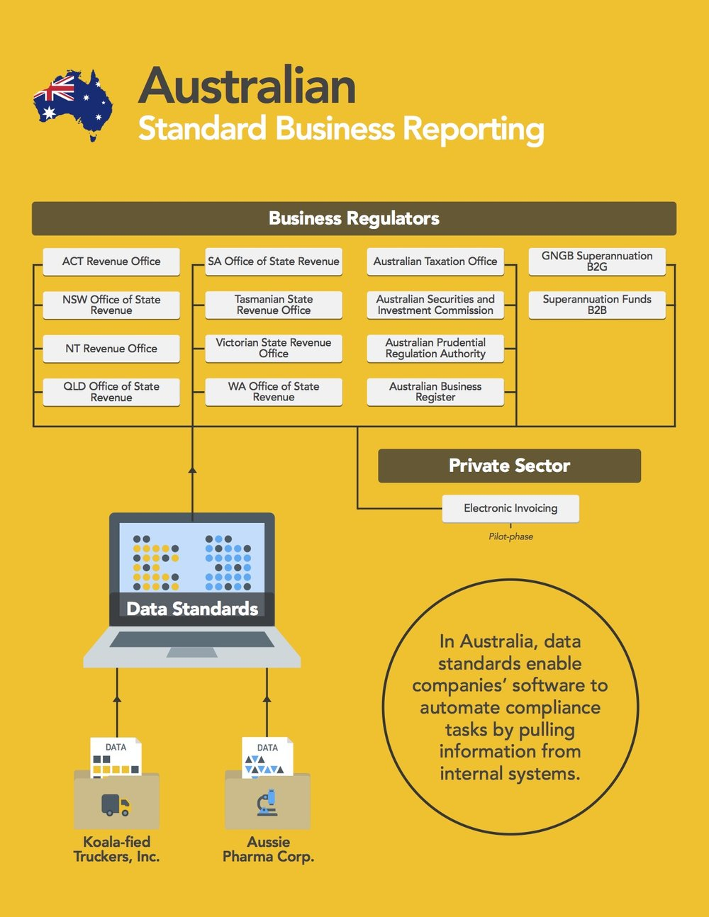 Standard Business Reporting 2017 Data Foundation