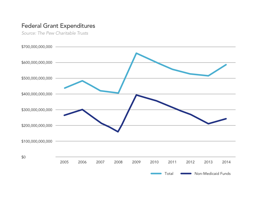 federal grant expenditures.png