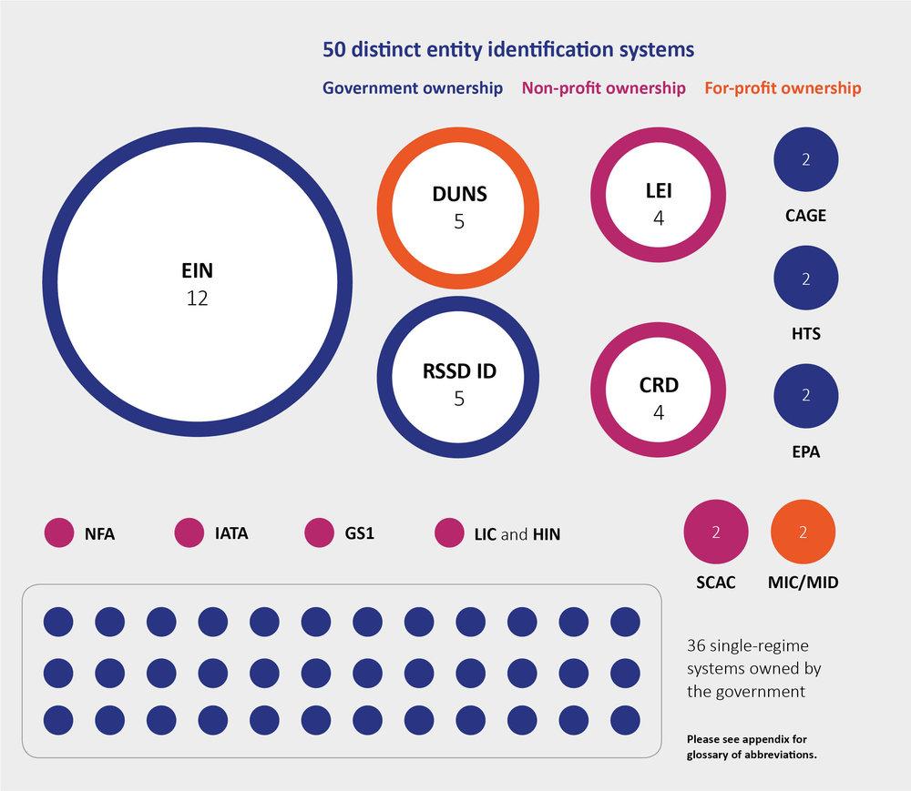 Current Federal Entity Identification System.jpg
