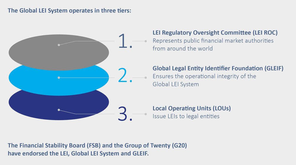 The Global LEI System Operation in three tiers.jpg
