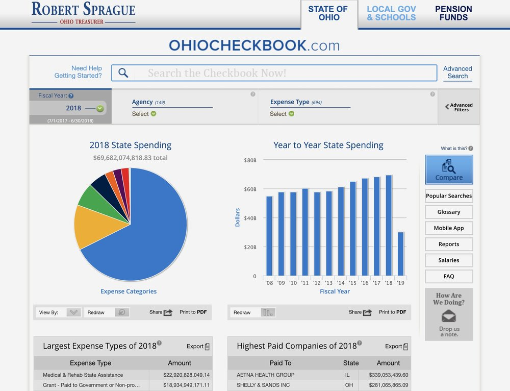 "Creating a Pipeline for State Spending Data - by Frank Kohstall, Director of Public Affairs, Ohio State TreasurerOhioCheckbook.com is a wonderful example of open data in use. Launched on December 2, 2014, it marked the first time in Ohio history when citizens could actually see every expenditure in state government. As of November 12, 2018 there have been more than 1,030,000 total searches on the site.OhioCheckbook.com displays more than $690 billion in spending over the past eleven years, including more than 186 million transactions. The website includes user-friendly features such as:• ""Google-style"" contextual search capabilities, to allow users to sort by keyword, department, category or vendor;• Fully dynamic interactive charts to drill down on state spending;• Functionality to compare state spending year-over-year or among agencies; and,• Capability to share charts or checks with social media networks, and contact information for agency fiscal offices.In March 2015, the U.S. Public Interest Research Group (U.S. PIRG) released their annual ""Following the Money 2015"" report, giving Ohio under the number one transparency ranking in the country.32 The state climbed from 46th to 1st in spending transparency as a result of Treasurer Josh Mandel's release of OhioCheckbook.com.In April 2018, U.S. PIRG awarded Ohio the number one ranking in the country for government transparency for the third consecutive year.33 The organization cited Ohio's addition of local governments, pension funds, and public universities to OhioCheckbook.com as a primary reason for the high ranking, and it praised Ohio for setting the national standard for state spending transparency."