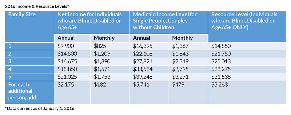 Medicaid see the table below for the maximum allowable income to qualify for medicaid coverage in the state of new york depending on your demographics ccuart Gallery