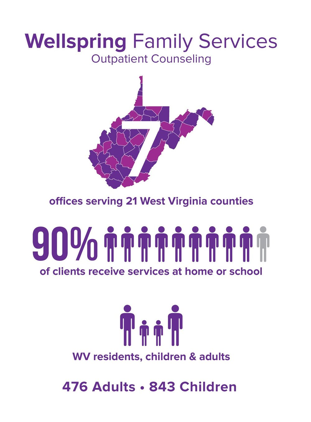 Info Graphic_Wellspring 2016 Annual Report.jpg