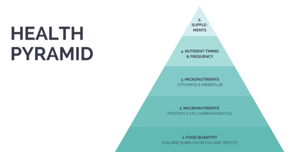 health pyramid.png