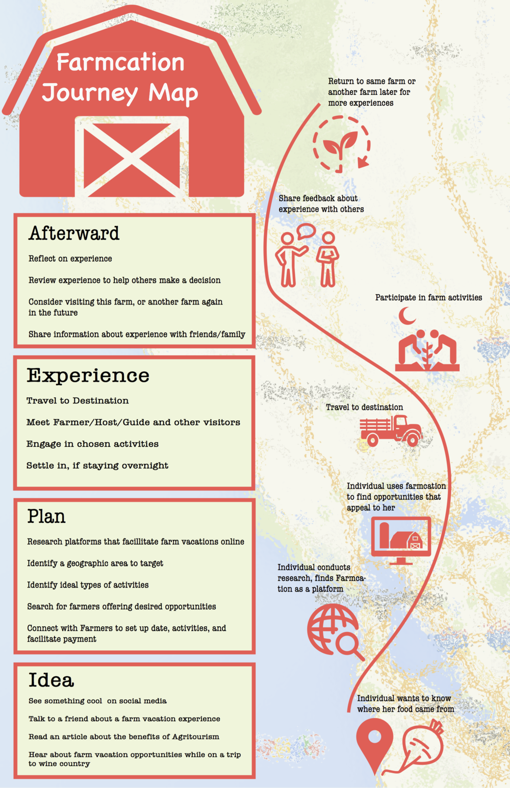 Journey Map based on customer interviews