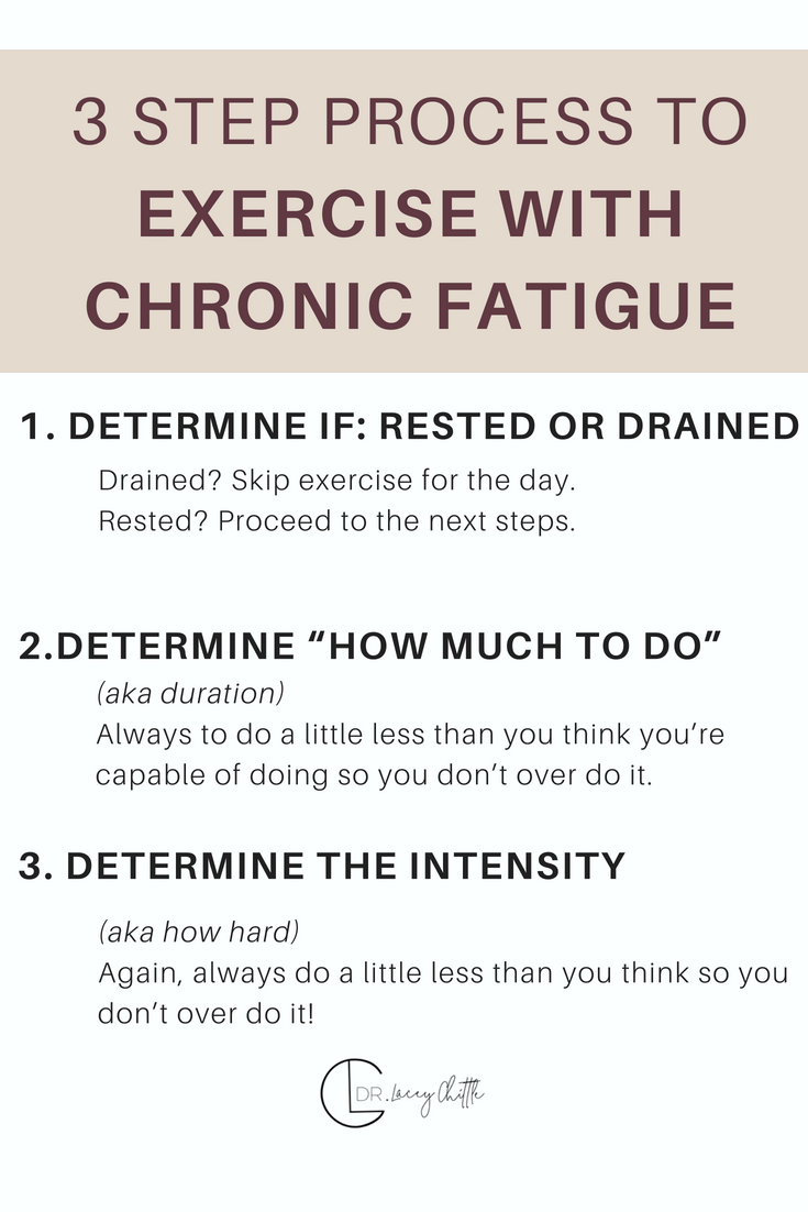 3 step process to exercise with Chronic Fatigue.png