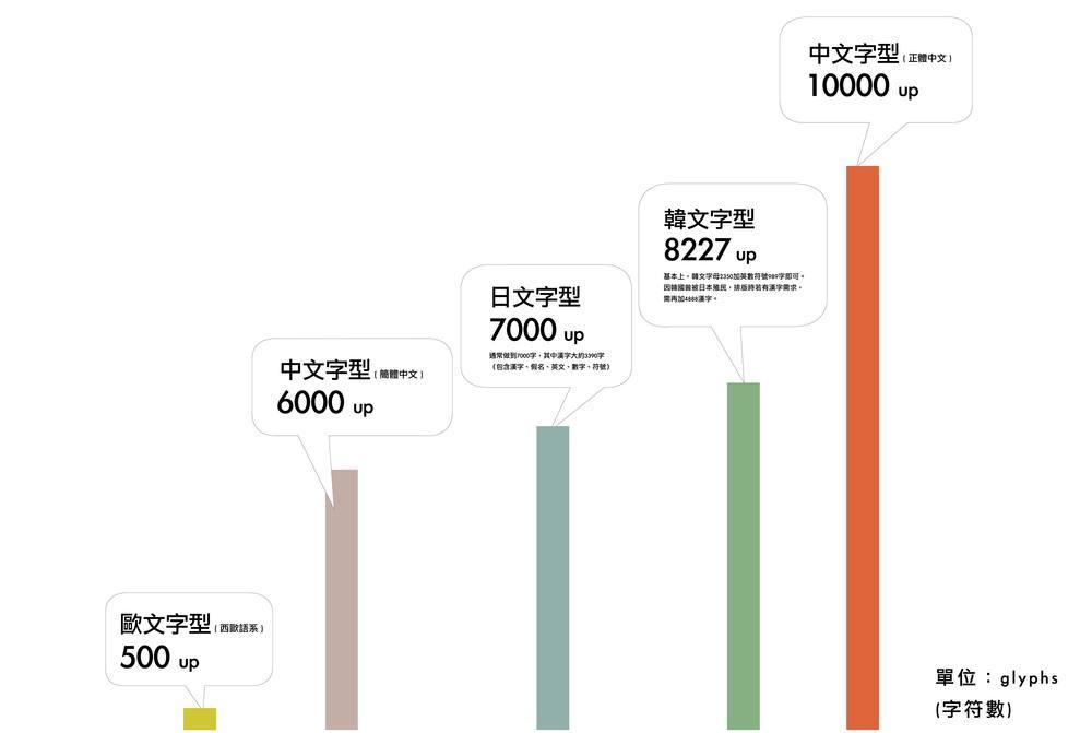 日文 / 7000 字:通常做到7000字,其中漢字大約3390字(包含漢字、假名、英文、數字、符號) 韓文 /8227 字:基本上,韓文字母2350加英數符號989字即可。因韓國曾被日本殖民,排版時若有漢字需求,需再加4888漢字。