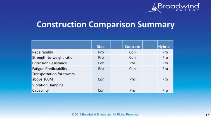 2016_AWEA Windpower Steel Towers vs Concrete_FINAL_final A.017.jpeg