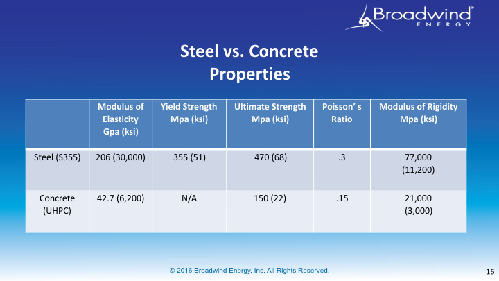 2016_AWEA Windpower Steel Towers vs Concrete_FINAL_final A.016.jpeg