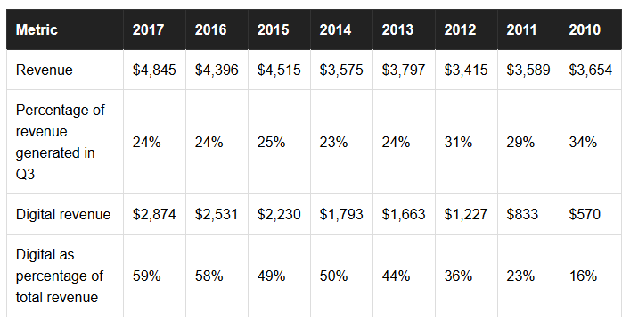 Breakdown of Digital Revenue (All amounts in Millions of Dollars) - Source: The Motley Fool